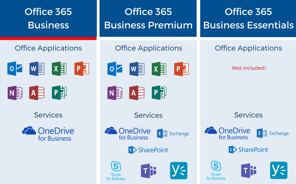 microsoft office 365 plans e3